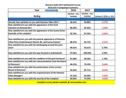thumbnail of Copy of 2016 _ 2017 Survey Summary Compare